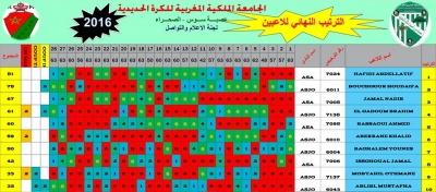 Résultats Technique de la Ligue Souss-Sahara saison 2016
